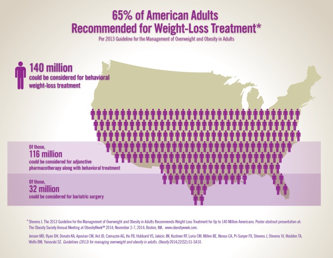 Obesity Week 2014 Infographic