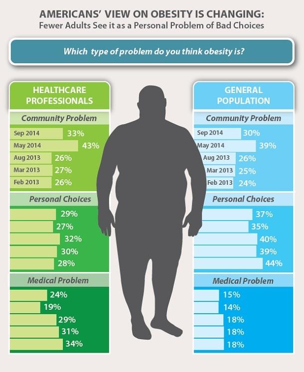 Obesity Week 2014 Infographic