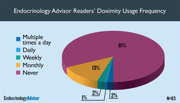 Endocrinology Advisor Readers' Doximity Usage Frequency