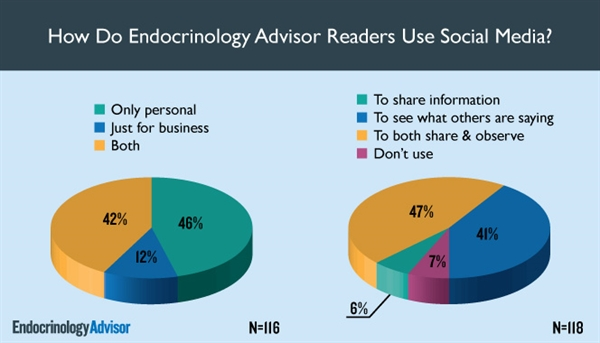 How Do Endocrinology Advisor Readers Use Social Media?