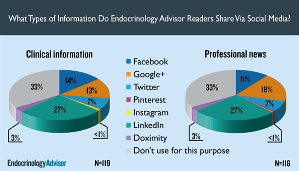 What Types of Info Do Endocrinology Advisor Readers Share Via Social Media?