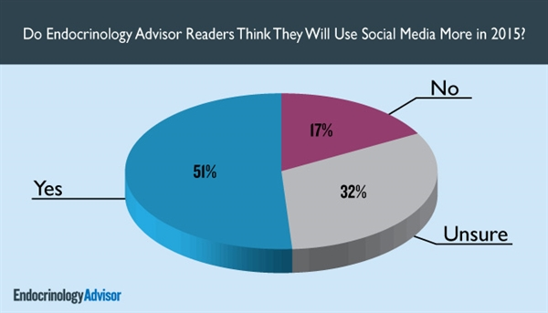 Do Endocrinology Advisor Readers Think They Will Use Social Media More in 2015?