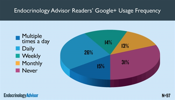Endocrinology Advisor Readers' Google+ Usage Frequency