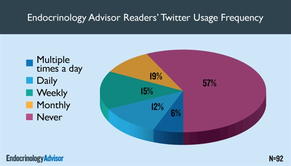 Endocrinology Advisor Readers' Twitter Usage Frequency