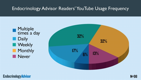 Endocrinology Advisor Readers' YouTube Usage Frequency