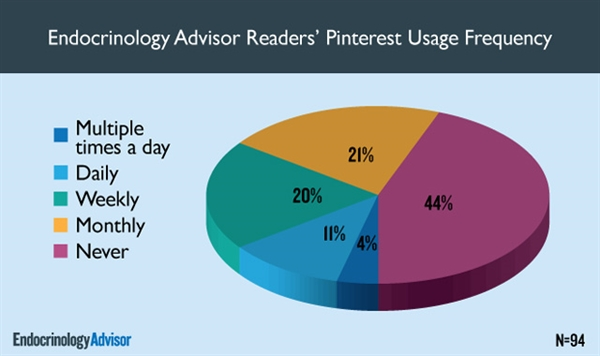 Endocrinology Advisor Readers' Pinterest Usage Frequency