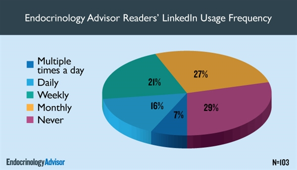 Endocrinology Advisor Readers' LinkedIn Usage Frequency