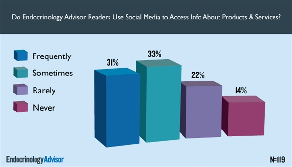 Do Endocrinology Readers Use Social Media to Access Info on Products & Services?