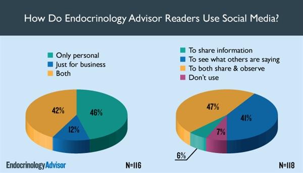 How Do Endocrinology Advisor Readers Use Social Media?