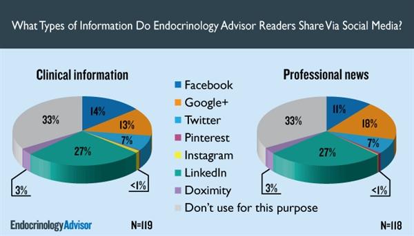What Types of Info Do Endocrinology Advisor Readers Share Via Social Media?