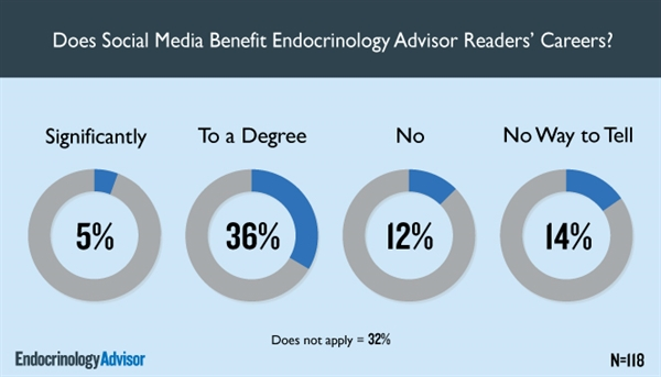 Does Social Media Benefit Endocrinology Advisor Readers' Careers?