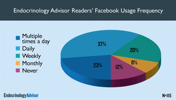 Endocrinology Advisor Readers' Facebook Usage Frequency