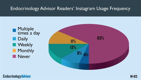 Endocrinology Advisor Readers' Instagram Usage Frequency