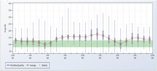 CGM Data Figure 4