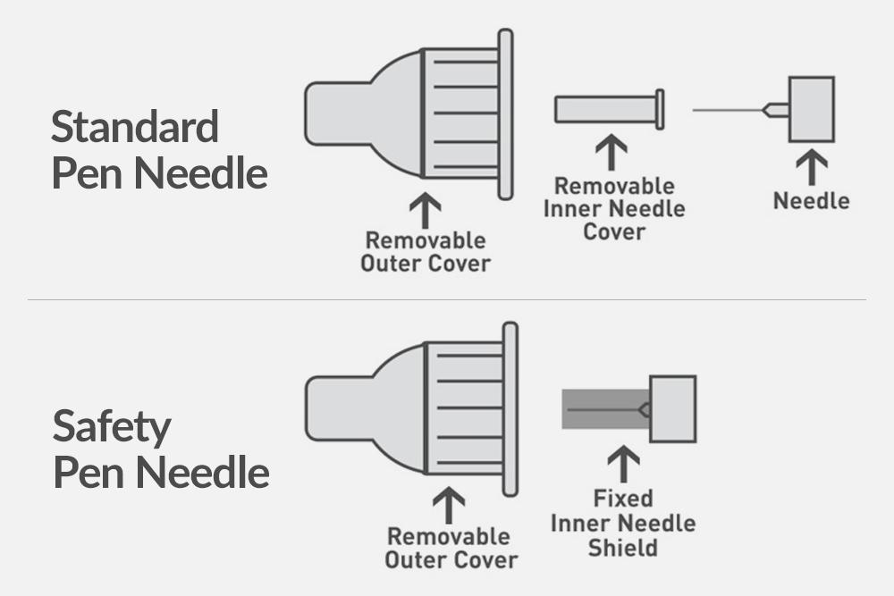 FDA Issues Safety Communication Regarding Pen Needle Use